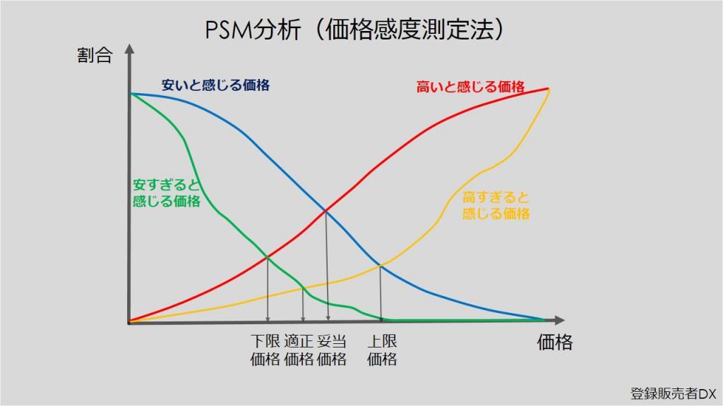 PSM価格感度測定法
