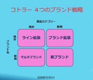 4つのブランド戦略